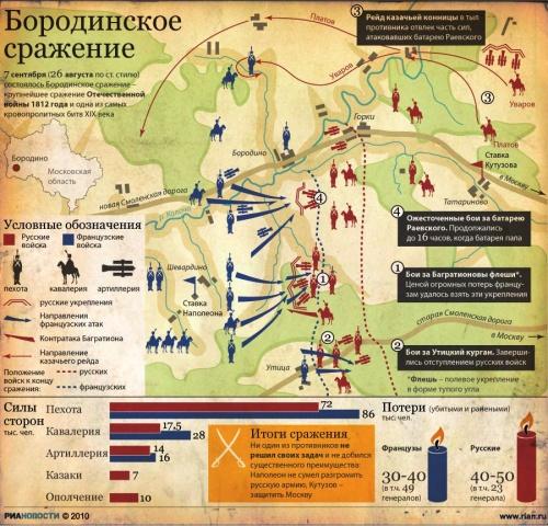 Бородинская битва | ИГЭУ.