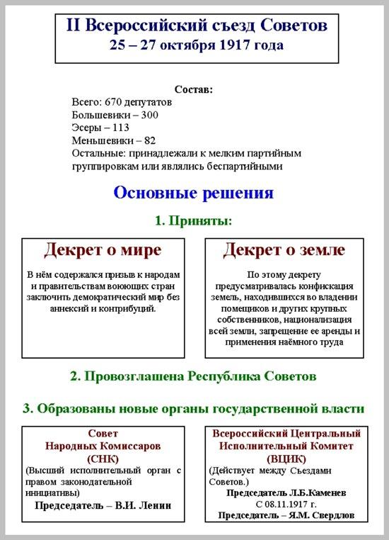 этом 2 всероссийский съезд советов открылся мог