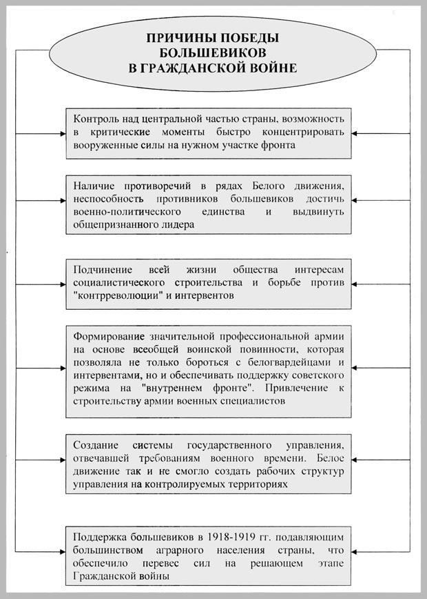 """Схема """"Причины победы"""