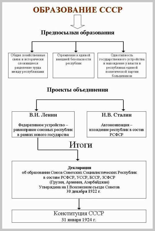 """Тема 3. Схема  """"Образование СССР """" ."""