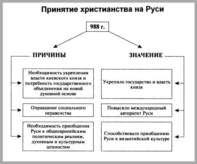 Владимир принял христианство