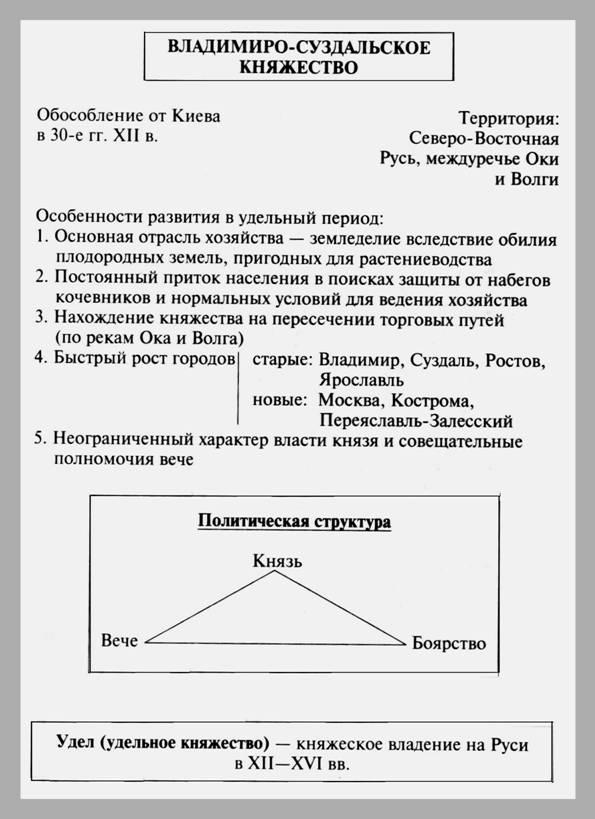 владимиро-суздальское княжество - схема, таблица.