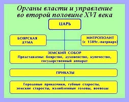 2 государственные реформы середины 16 середины 17 реструктуризация предполагает реструктуризацию