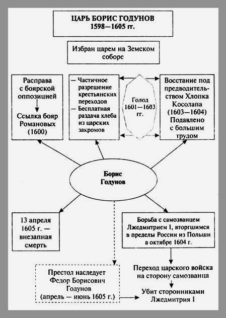 "Тема 5. Схема  ""Царь Борис Годунов "" ."