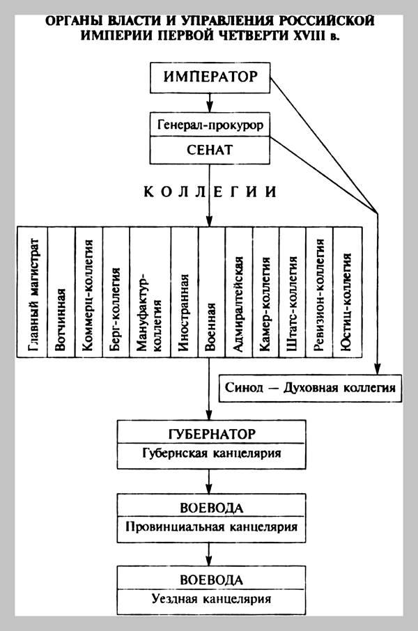 """Схема """"Органы власти и"""