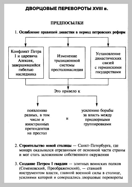 """Тема 7. Схема  """"Предпосылки дворцовых переворотов в 18 в."""
