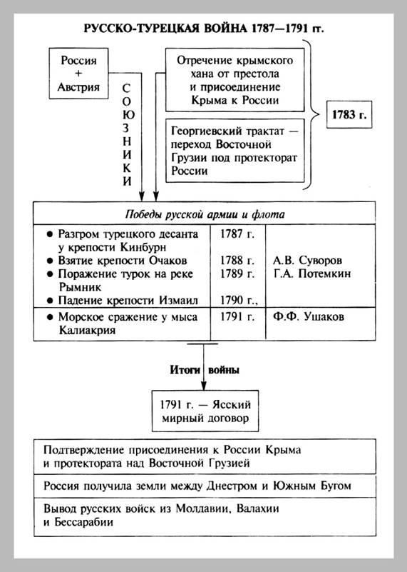 Анна федосова военная история россии в таблицах и схемах