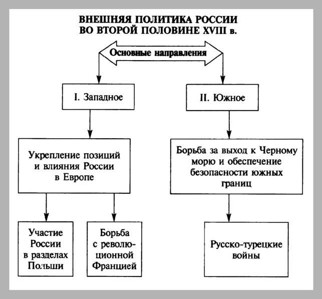 в 13 века история таблицах с россии