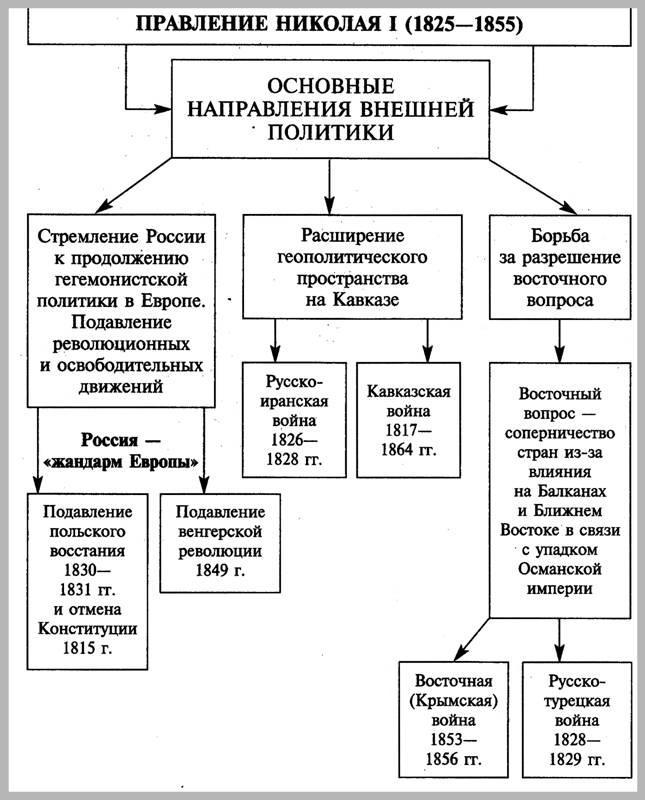 Внутренняя Политика Николая I Шпаргалка