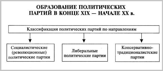 """Схема  """"Образование политических партий """" ."""