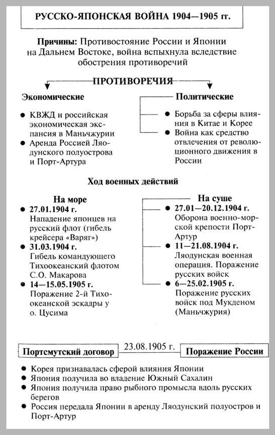 русско-японская война 1904-1905 гг. - схема, таблица.