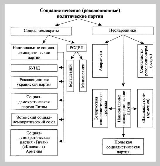 """Тема 10.  Схема  """"Социалистические (революционные) партии в России в начале 20 в."""